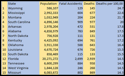 traffic fatalities