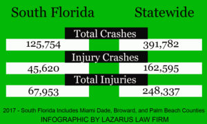 Florida Traffic Crashes